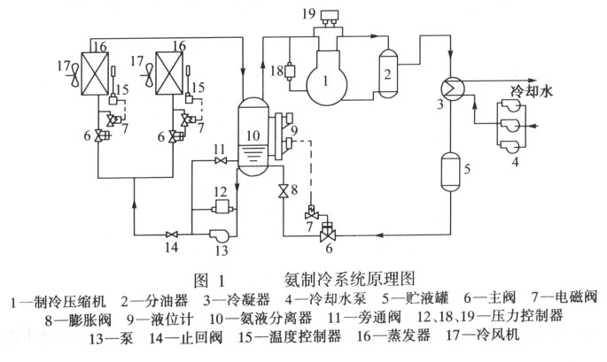 长久以来,国内氨冷库发生了多起特重大事故,2013年上海某实业有限公司发生液氨泄漏,造成15人死亡、25人受伤。而之前63事故更是造成多人死亡。发生液氨泄之所以造成这么大的人员伤害,专家认为,很大一部分原因是之前的小事故发生后处置不当引发了大事故。冷链物流设计咨询结合多年工作经验总结了相关事故的正确处置方法分享给大家。     一、氨压缩机发生漏氨事故处置方法   1、氨压缩机发生漏氨事故后,先切断压缩机电源,马上关闭排气阀,吸气阀(双级氨压缩机应同时关闭二级排气阀及二级吸气阀)如正在加油,应及时关