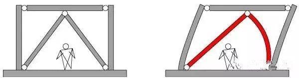 我们可能小时候都学过,三角形具有稳定性,而四边形就没有。   比如我们用木条钉一个长方形,用力一推,就变成平行四边形了。但如果用木条钉一个三角形,就很难让它变形。    但可惜的是,我们的房子在立面上大多数都是长方形的,方方正正的小盒子,但我们显然不想让我们的房子轻轻一推或者随便一地震就变成平行四边形,然后发生垮塌事故。    怎么办呢?   还是用木条的例子。就好比说我要用木条钉一个四边形的画框。怎么样能让这个画框更结实更不容易变形呢?    肉制品加工设计咨询建议三种常见的方法:   1、在画框的角部